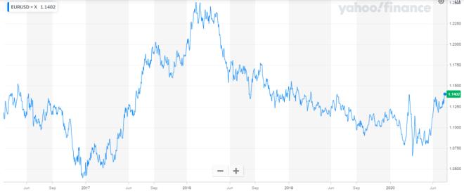 El dólar cotiza con tendencia dispar en el mercado Forex.