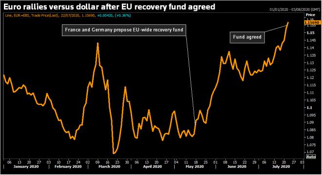 Inversores recuperan el apetito de riesgo en el mercado Forex confiando en la recuperación de las economías.