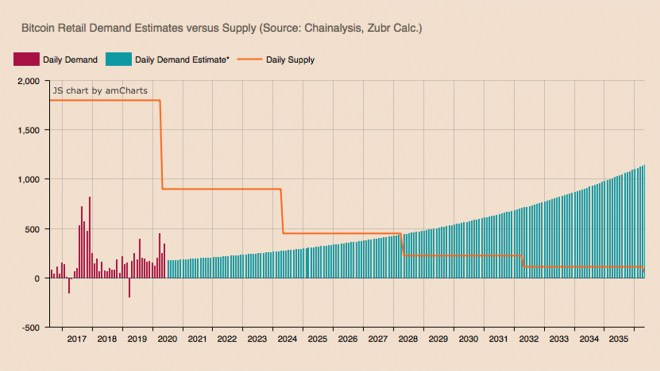 The demand for Bitcoin will exceed the available supply in a period of 4 to 8 years. Source: Zubr.io