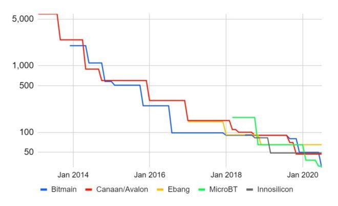 Las máquinas de minería Bitcoin tienden a mejorar su eficiencia, lo que impacta de manera positive en el ambiente.