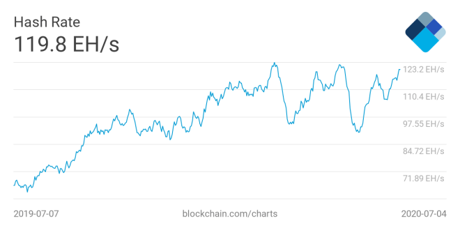Between the important news of the week in terms of mining Bitcoin, is the increase of the Hash Rate of this criptomoneda. Source Blockchain.com