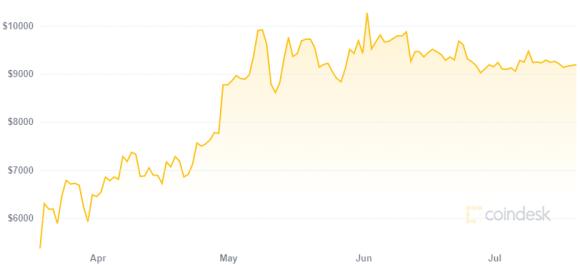 Bancos incrementan sus ganancias luego de adoptar Bitcoin. Fuente: Coindesk