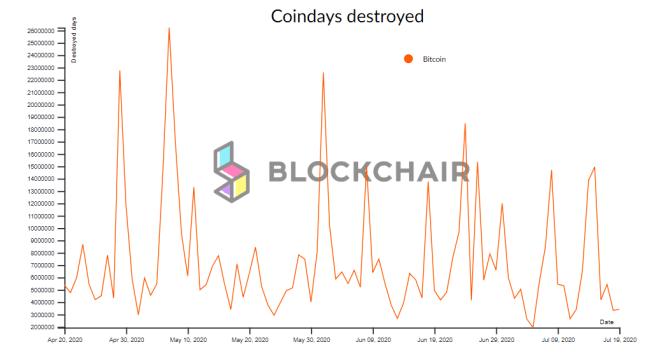 Bitcoin Days Destroyed es una de las métricas más importantes del cripto mercado. Fuente: Blockchair.