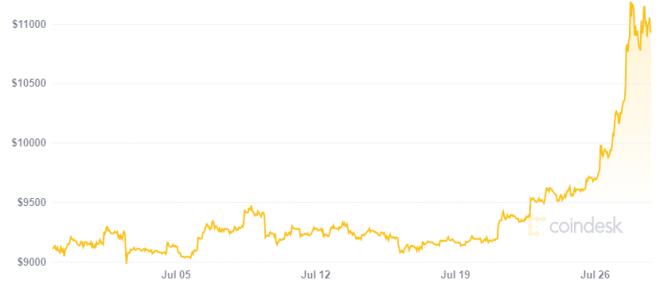 Max Keiser predice un Bitcoin rumbo a las seis cifras. Fuente: CoinDesk