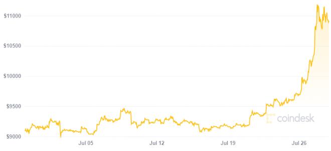 El precio de Bitcoin muestra que el mismo está y seguirá vivo. Fuente: Coindesk