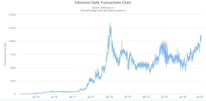 Según Vitalik Buterin Ethereum procesará 100.000 transacciones por segundo en un momento en que su Blockchain sigue creciendo. Fuente: Etherscan.