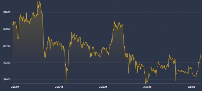 El mercado de Bitcoin se mantiene lateralizado. Fuente: Coindesk