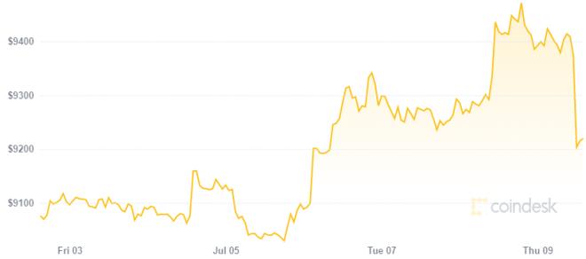 Mike Novogratz admite que tiene más oro que Bitcoin debido a la alta volatilidad de BTC. Fuente: CoinDesk