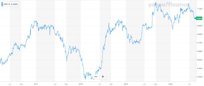 Analista predice alza del Yuan chino en el mercado Forex.