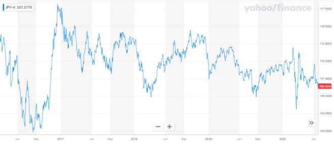 El yen japonés se fortalece ante las demás divisas en el mercado Forex.