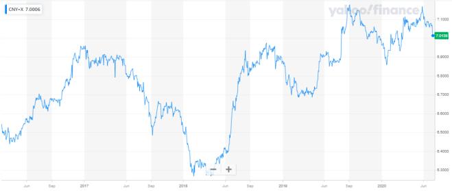 El Yuan Chino marca el ritmo en el mercado Forex este lunes.