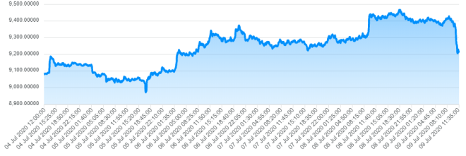 El dólar se repliega esta semana en el mercado Forex. El bitcoin en alza como atributo de reserva.