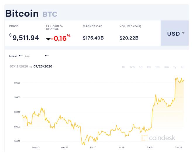 Gráfica del precio de Bitcoin en las últimas dos semanas, en el que se puede observar las ligeras fluctuaciones que ha tenido y que explican el bajo interés de búsqueda según Google Trends. Fuente: CoinDesk