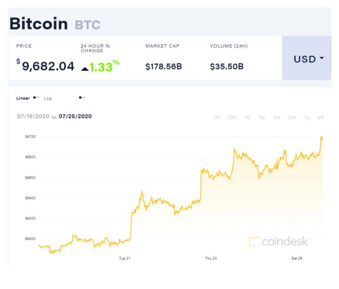 Bitcoin ha aumentado un 5,67% desde el inicio de la semana. Mientras tanto, Ethereum ha crecido en un 25,65% pero para ballenas Bitcoin como Joe007 esto puede ser una buena señal más no determinante en el largo plazo. Fuente: CoinDesk