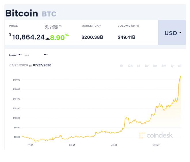 El precio de Bitcoin finalmente conquista los 10K, después de un mes en el que el precio de BTC parecía no moverse más allá de este nivel de resistencia. No obstante, no sabremos si será efímero. Fuente: CoinDesk