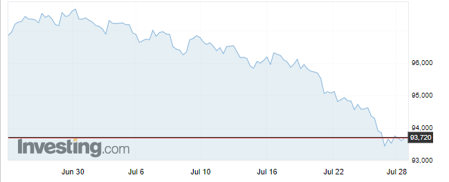 El dólar remonta luego de un mínimo de 2 años en el mercado Forex.