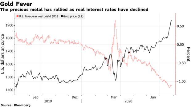 Los analistas de Goldman Sachs aseguran que el dólar está llegando a su fin en el mercado Forex, y que el oro es la nueva opción segura de los inversores. Fuentes: Bloomberg