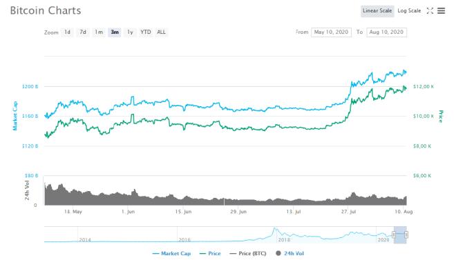 Gráfico trimestral del precio de Bitcoin (BTC). Fuente: CoinMarketCap