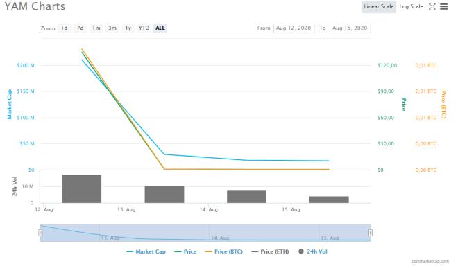 Gráfico de precio del token YAM donde se observa el rápido descenso. Fuente: CoinMarketCap