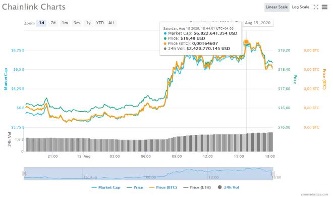 Gráfico de precio de LINK durante las últimas 24 horas. Fuente: CoinMarketCap