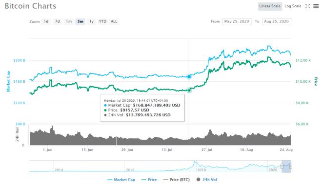 Gráfico trimestral del precio de Bitcoin (BTC). Fuente: CoinMarketCap.
