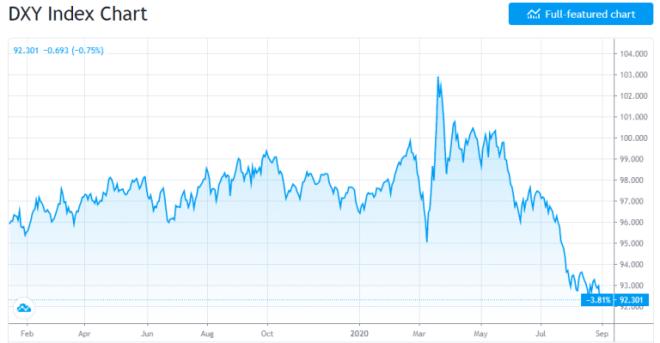 Gráfico del Índice DXY donde observamos la importante caída que podría ser un detonante clave para Bitcoin (BTC). Fuente: TradingView