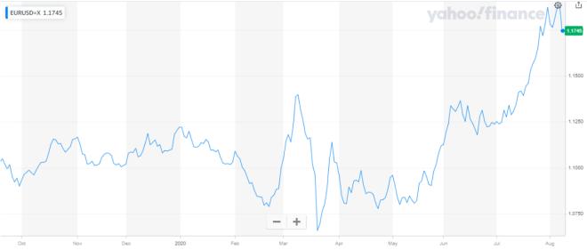 El dólar mantiene un ritmo de ascenso ante las demás divisas en Forex, durante su sesión del lunes.