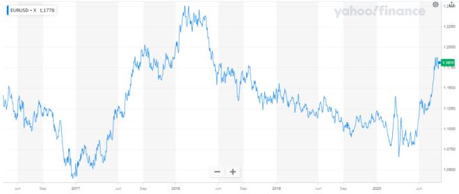 El dólar cierra con tendencia negativa en el mercado Forex, luego de un par de semanas donde su desempeño mejoró.