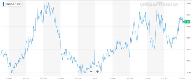 El dólar cede frente a una canasta de monedas en el mercado Forex, a la espera de las declaraciones del presidente de la Reserva Federal (FED). Fuentes: Yahoo Finance