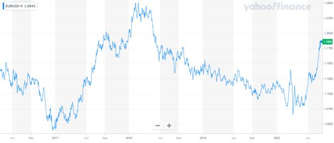 El dólar se mantiene débil en el mercado Forex, generando posibilidades de alza para las demás divisas del mercado. Fuente: Yahoo Finance