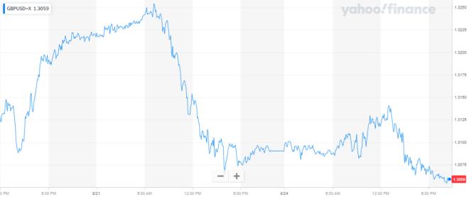La libra esterlina inicia semana con tendencia negativa en el mercado Forex a causa del Brexit.