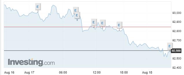 El dólar sigue en caída libre, siendo un dato importante en este repaso de la situación mundial, para comprender el desempeño de las divisas en el mercado Forex al iniciar esta semana.