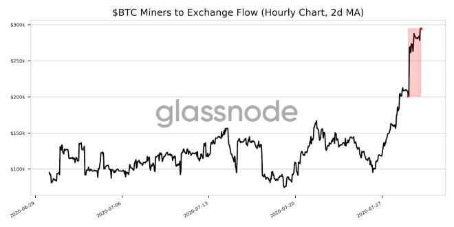 Zu den herausragendsten Nachrichten der Woche im Bereich des Bitcoin-Bergbaus gehört die Zunahme des Münzflusses zu den Börsen. Quelle: Glassnode