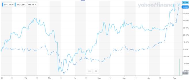Rendimiento de la Plata y el Bitcoin en 2020. Fuente: Yahoo Finance