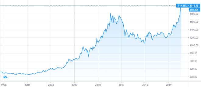 El Oro supera los US$ 2000 por primera vez en la historia. Fuente: TradingView