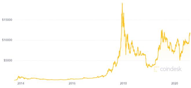 Bitcoin está a punto de alcanzar a PayPal en capitalización de mercado. Fuente: CoinDesk