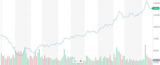 A medida que Square apuesta fuerte por Bitcoin sus acciones no paran de crecer. Fuente: Yahoo Finance