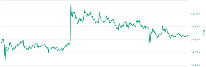 A pesar del incremento en el precio de YFI, Vitalik Buterin no ha participado en el yield farming. Fuente: CoinMarketCap
