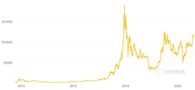 Hermanos Winklevoss dicen poseer 2 millardos de dólares gracias al aumento en el precio de Bitcoin. Fuente: Coindesk