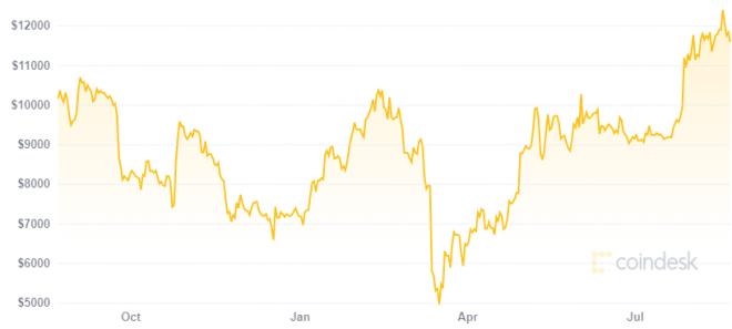 Según Tone Vays Bitcoin va rumbo a los 50.000 dólares. Fuente: CoinDesk