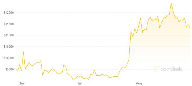 Scott Melker aconseja que no vendas todos tus Bitcoin antes del próximo gran aumento en su precio. Fuente: Coindesk