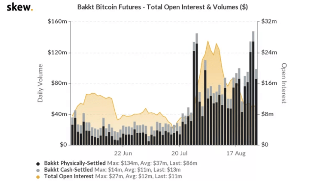 Aumenta interés en contratos futuros de Bakkt alcanzando nuevas cifras récord en su volumen de transacciones. Fuente: Skew