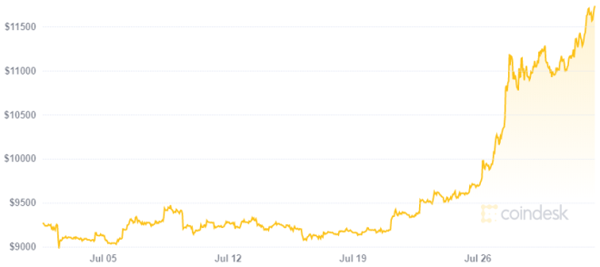 El optimismo en el precio de Bitcoin está llegando al mercado de futuros. Fuente: CoinDesk