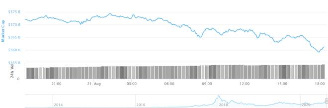 Hubo un desplome en las cifras de capitalización del mercado de las criptomonedas este viernes. Algunos analistas consideran que esto es debido a los rendimientos del Bitcoin.