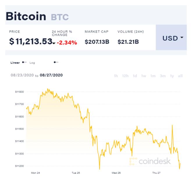 Gráfica semanal del precio de Bitcoin (BTC) en la que se demuestra una corrección significativa. Por ende, la tendencia de las ballenas crypto se ha ajustado. Fuente: CoinDesk