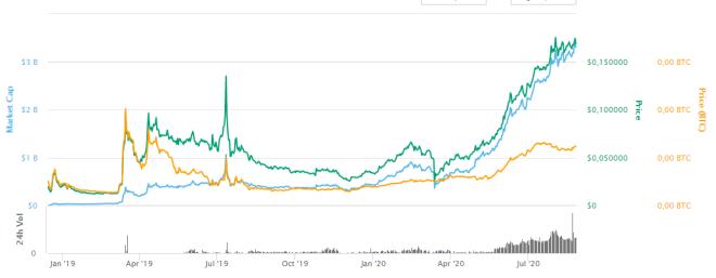 Crypto.com Coin se consolida en el TOP 10 de las criptomonedas, posicionándose en puesto 9, pese a su baja de las últimas 24H.
