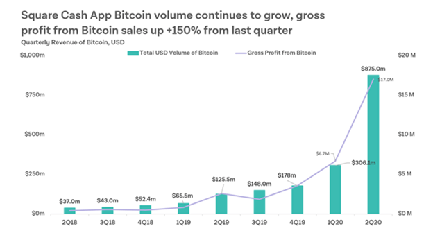 El crecimiento del volumen de Bitcoin en la aplicación de Square, Cash, continúa creciendo. Las ganancias brutas de las ventas de Bitcoin aumentaron en un 150% desde el primer trimestre de 2020. Fuente: Square