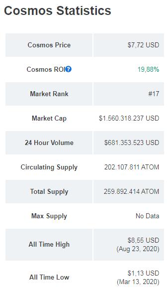 Estadísticas de Cosmos (ATOM). Fuente: CoinMarketCap