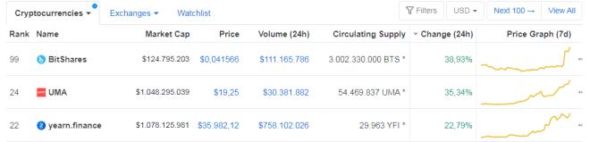 3 ganadoras de la jornada actual en el mercado crypto. Fuente: CoinMarketCap