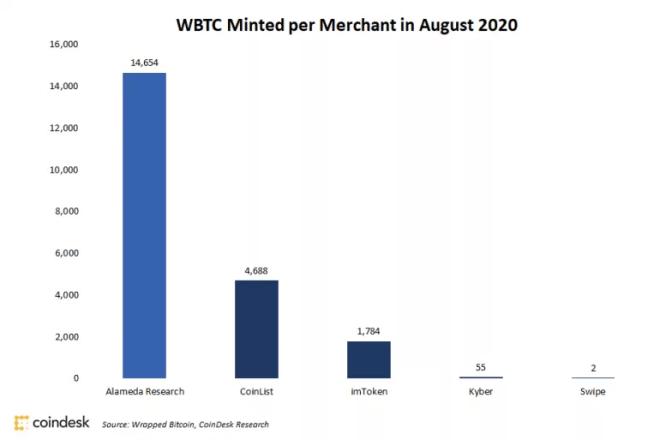 Alameda posee 70% de los WBTC minados en agosto. Fuente: Coindesk